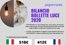 bollette luce 2020